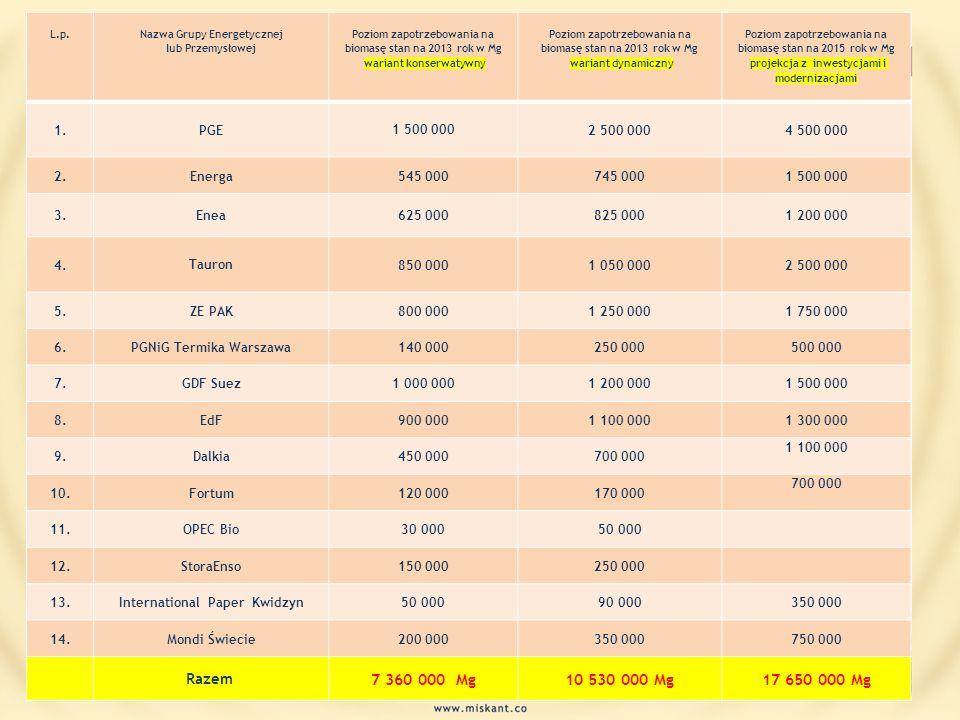 L.p. Nazwa Grupy Energetycznej lub Przemysłowej Poziom zapotrzebowania na biomasę stan na 2013 rok w Mg wariant konserwatywny Poziom zapotrzebowania n