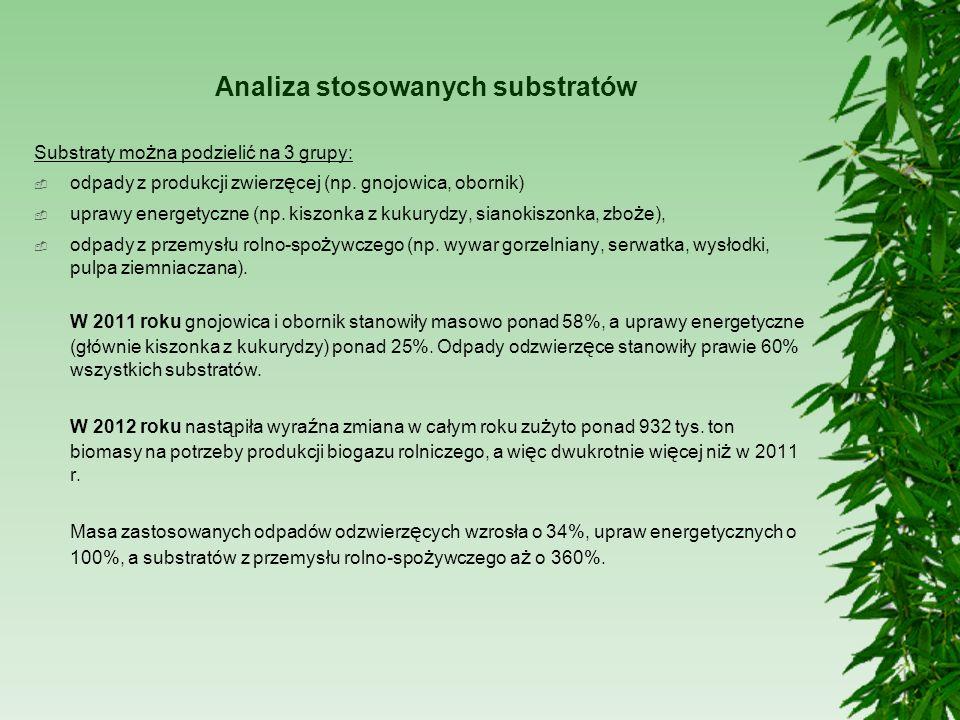 Analiza stosowanych substratów Substraty mo ż na podzielić na 3 grupy: odpady z produkcji zwierz ę cej (np. gnojowica, obornik) uprawy energetyczne (n