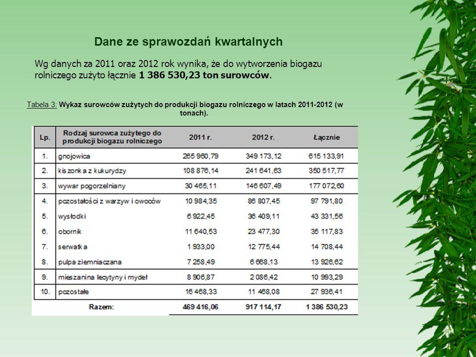 Dane ze sprawozdań kwartalnych Wg danych za 2011 oraz 2012 rok wynika, że do wytworzenia biogazu rolniczego zużyto łącznie 1 386 530,23 ton surowców.