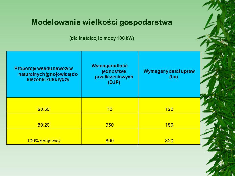 Modelowanie wielkości gospodarstwa (dla instalacji o mocy 100 kW) Proporcje wsadu nawozów naturalnych (gnojowica) do kiszonki kukurydzy Wymagana ilość