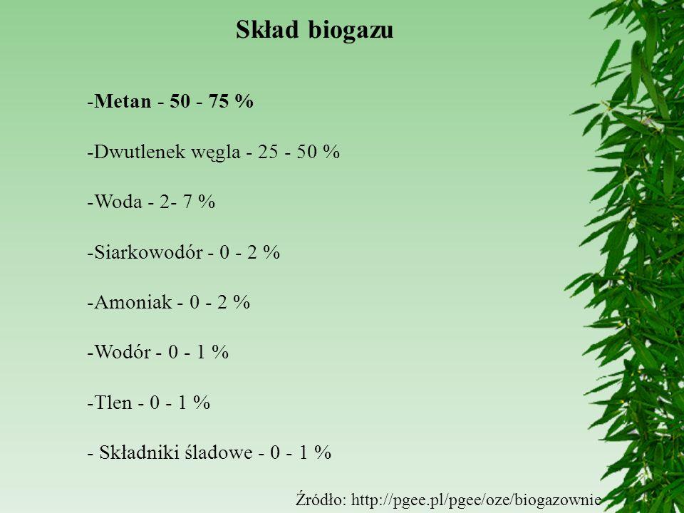 Skład biogazu -Metan - 50 - 75 % -Dwutlenek węgla - 25 - 50 % -Woda - 2- 7 % -Siarkowodór - 0 - 2 % -Amoniak - 0 - 2 % -Wodór - 0 - 1 % -Tlen - 0 - 1