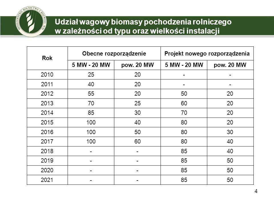 4 Udział wagowy biomasy pochodzenia rolniczego w zależności od typu oraz wielkości instalacji Rok Obecne rozporządzenieProjekt nowego rozporządzenia 5 MW - 20 MWpow.