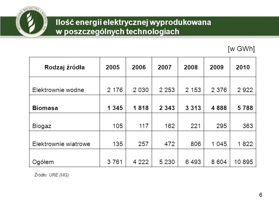 6 Ilość energii elektrycznej wyprodukowana w poszczególnych technologiach Rodzaj źródła200520062007200820092010 Elektrownie wodne2 1762 0302 2532 1532 3762 922 Biomasa1 3451 8182 3433 3134 8885 788 Biogaz105117162221295363 Elektrownie wiatrowe1352574728061 0451 822 Ogółem3 7614 2225 2306 4938 60410 895 Źródło: URE (MG) [w GWh]