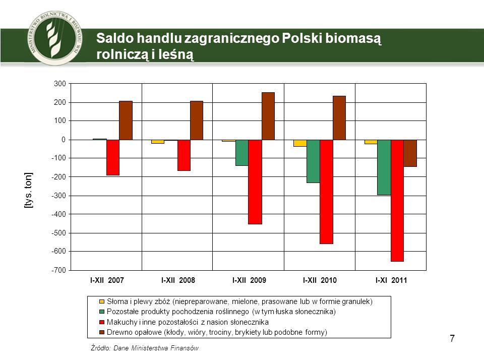 7 Saldo handlu zagranicznego Polski biomasą rolniczą i leśną Słoma i plewy zbóż (niepreparowane, mielone, prasowane lub w formie granulek) Pozostałe produkty pochodzenia roślinnego (w tym łuska słonecznika) Makuchy i inne pozostałości z nasion słonecznika Drewno opałowe (kłody, wióry, trociny, brykiety lub podobne formy) -700 -600 -500 -400 -300 -200 -100 0 100 200 300 I-XII 2007I-XII 2008I-XII 2009I-XII 2010I-XI 2011 Źródło: Dane Ministerstwa Finansów [tys.