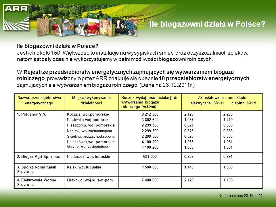 Stan na dzień:23.12.2011r. Ile biogazowni działa w Polsce? Jest ich około 150. Większość to instalacje na wysypiskach śmieci oraz oczyszczalniach ście