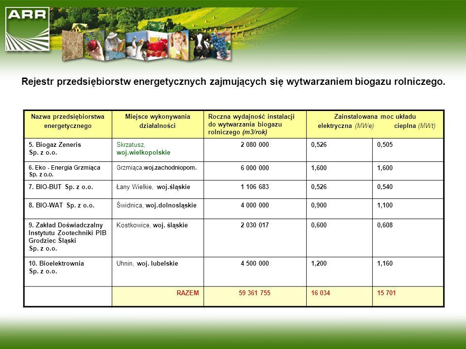 Nazwa przedsiębiorstwa energetycznego Miejsce wykonywania działalności Roczna wydajność instalacji do wytwarzania biogazu rolniczego (m3/rok) Zainstal
