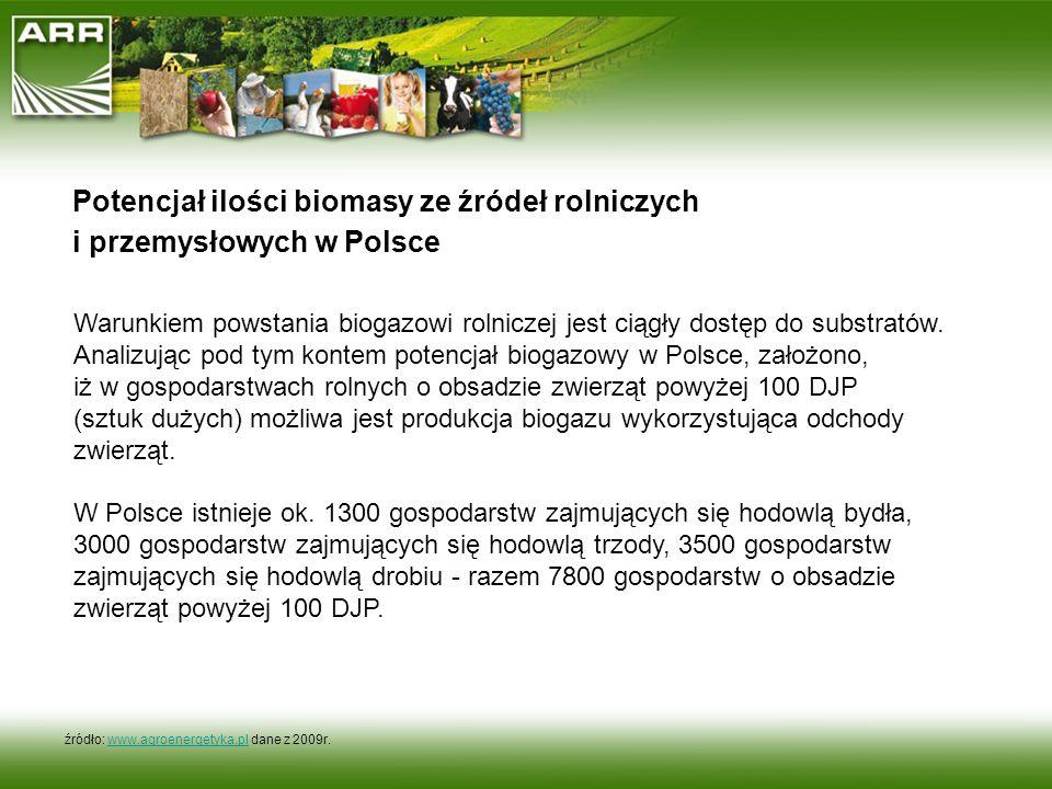 Potencjał ilości biomasy ze źródeł rolniczych i przemysłowych w Polsce Warunkiem powstania biogazowi rolniczej jest ciągły dostęp do substratów. Anali