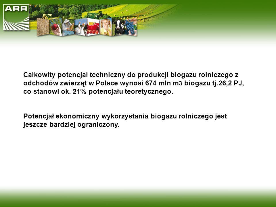 Całkowity potencjał techniczny do produkcji biogazu rolniczego z odchodów zwierząt w Polsce wynosi 674 mln m 3 biogazu tj.26,2 PJ, co stanowi ok. 21%