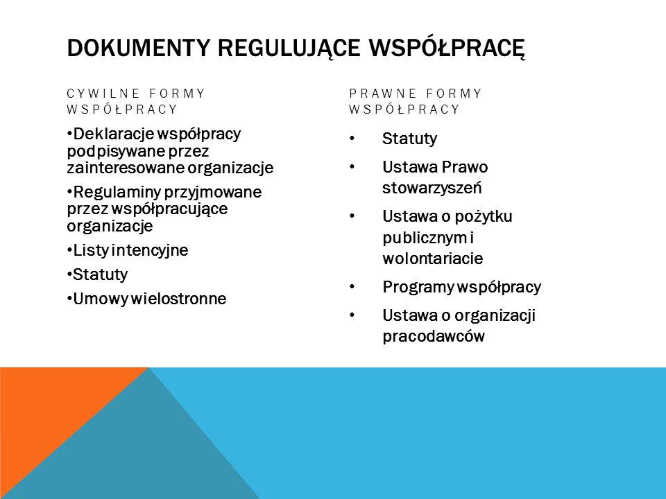 DOKUMENTY REGULUJĄCE WSPÓŁPRACĘ CYWILNE FORMY WSPÓŁPRACY Deklaracje współpracy podpisywane przez zainteresowane organizacje Regulaminy przyjmowane prz
