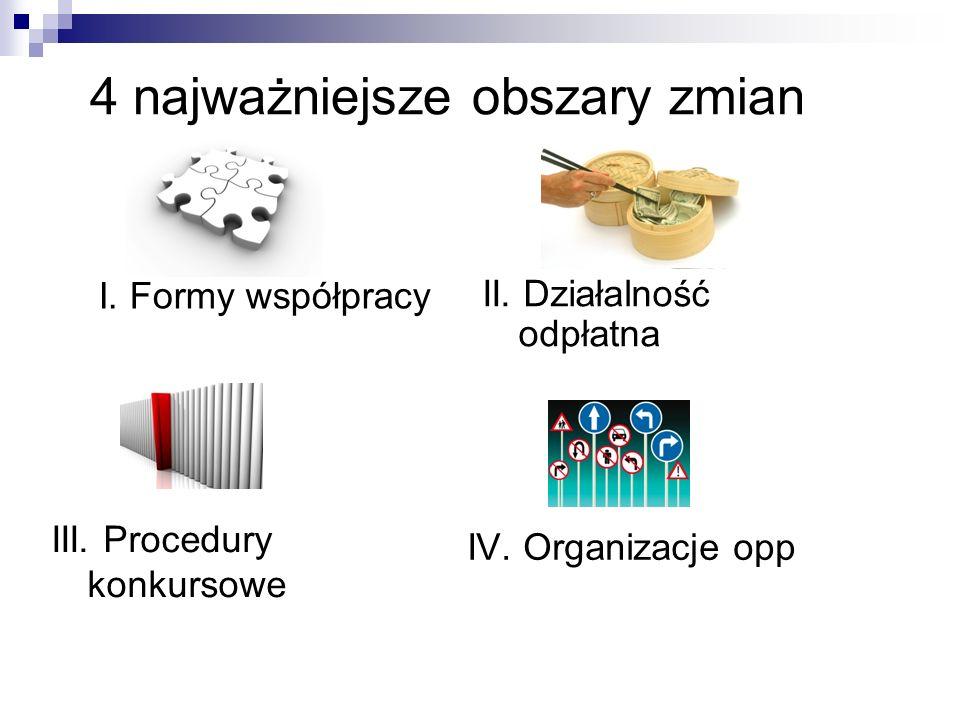 4 najważniejsze obszary zmian I. Formy współpracy III.