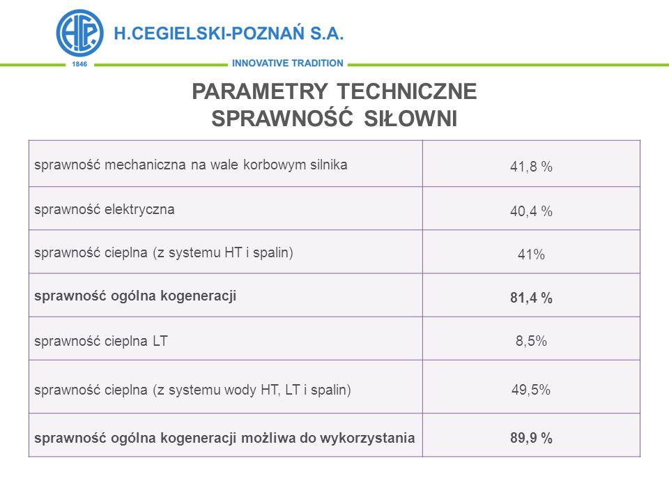 sprawność mechaniczna na wale korbowym silnika 41,8 % sprawność elektryczna 40,4 % sprawność cieplna (z systemu HT i spalin) 41% sprawność ogólna koge