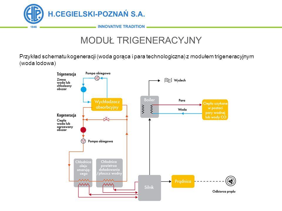 MODUŁ TRIGENERACYJNY Przykład schematu kogeneracji (woda gorąca i para technologiczna) z modułem trigeneracyjnym (woda lodowa)