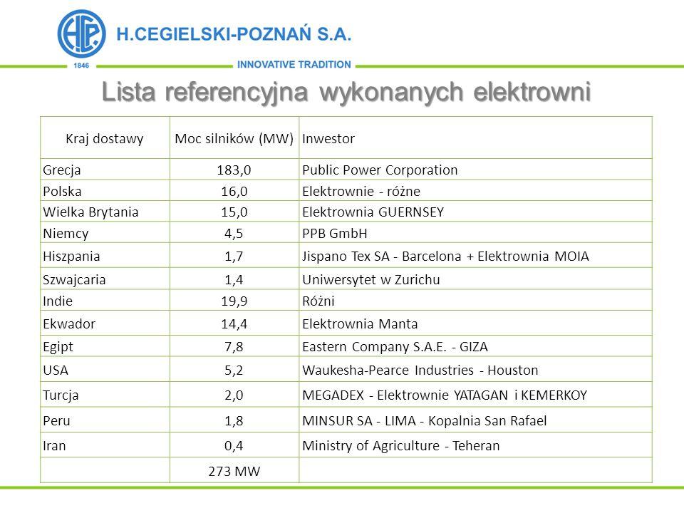 Lista referencyjna wykonanych elektrowni Kraj dostawyMoc silników (MW)Inwestor Grecja183,0Public Power Corporation Polska16,0Elektrownie - różne Wielk