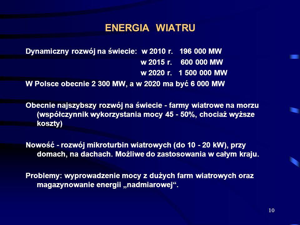 10 ENERGIA WIATRU Dynamiczny rozwój na świecie: w 2010 r. 196 000 MW w 2015 r. 600 000 MW w 2020 r. 1 500 000 MW W Polsce obecnie 2 300 MW, a w 2020 m