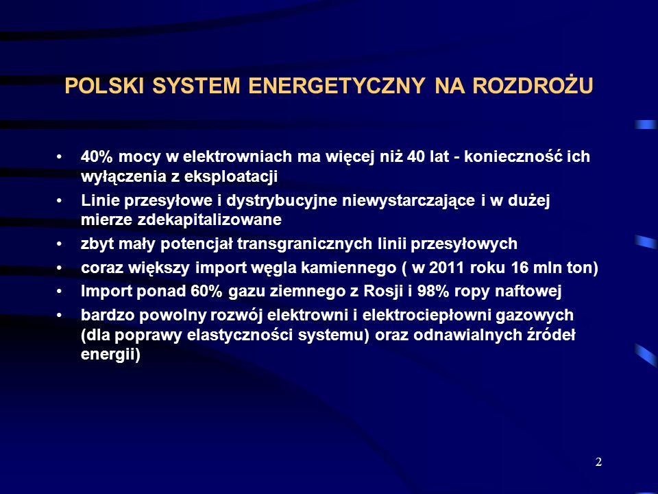 2 POLSKI SYSTEM ENERGETYCZNY NA ROZDROŻU 40% mocy w elektrowniach ma więcej niż 40 lat - konieczność ich wyłączenia z eksploatacji Linie przesyłowe i