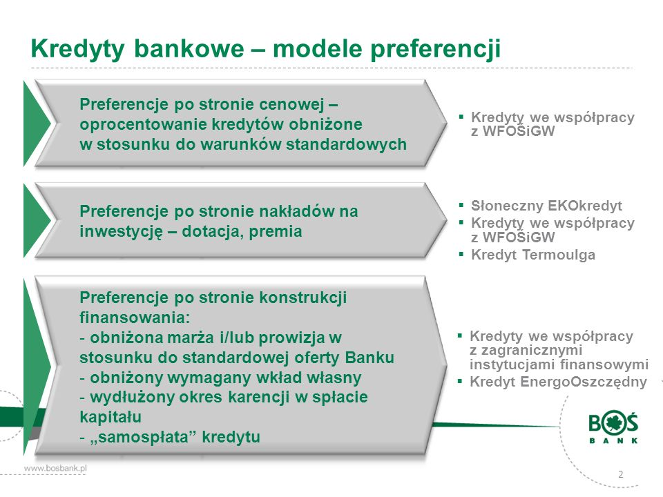 Kredyty we współpracy z zagranicznymi instytucjami finansowymi Kredyt EnergoOszczędny 2 Preferencje po stronie cenowej – oprocentowanie kredytów obniżone w stosunku do warunków standardowych Preferencje po stronie nakładów na inwestycję – dotacja, premia Preferencje po stronie konstrukcji finansowania: - obniżona marża i/lub prowizja w stosunku do standardowej oferty Banku - obniżony wymagany wkład własny - wydłużony okres karencji w spłacie kapitału - samospłata kredytu Kredyty we współpracy z WFOŚiGW Słoneczny EKOkredyt Kredyty we współpracy z WFOŚiGW Kredyt Termoulga Kredyty bankowe – modele preferencji