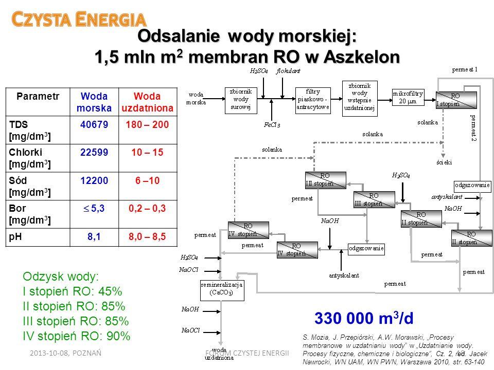 Odsalanie wody morskiej: 1,5 mln m 2 membran RO w Aszkelon ParametrWoda morska Woda uzdatniona TDS [mg/dm 3 ] 40679180 – 200 Chlorki [mg/dm 3 ] 225991