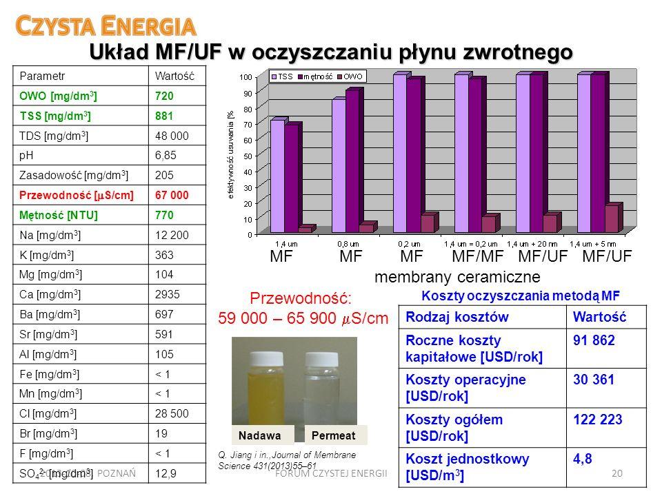 2013-10-08, POZNAŃFORUM CZYSTEJ ENERGII20 Układ MF/UF w oczyszczaniu płynu zwrotnego NadawaPermeat ParametrWartość OWO [mg/dm 3 ]720 TSS [mg/dm 3 ]881