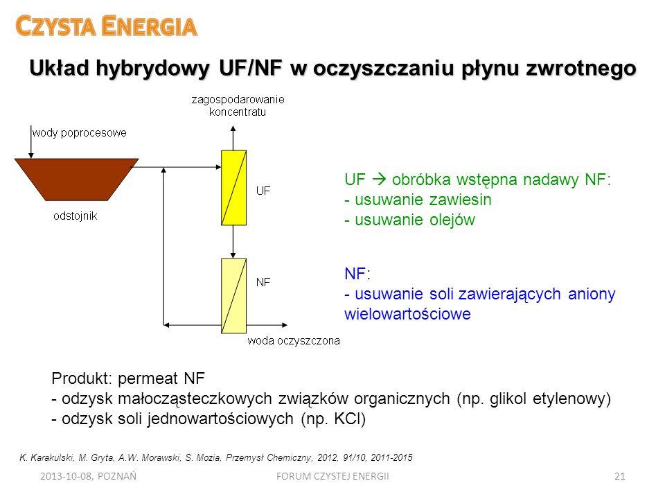 Układ hybrydowy UF/NF w oczyszczaniu płynu zwrotnego UF obróbka wstępna nadawy NF: - usuwanie zawiesin - usuwanie olejów NF: - usuwanie soli zawierają