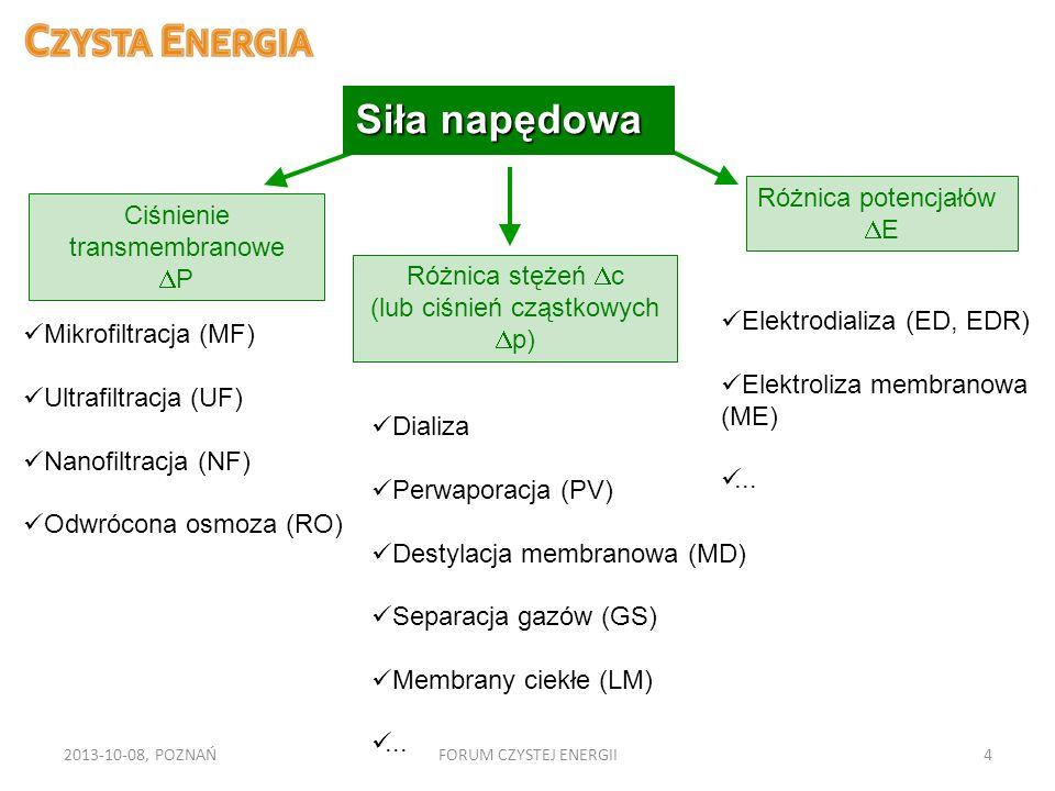 2013-10-08, POZNAŃFORUM CZYSTEJ ENERGII4 Ciśnienie transmembranowe P Różnica stężeń c (lub ciśnień cząstkowych p) Różnica potencjałów E Mikrofiltracja