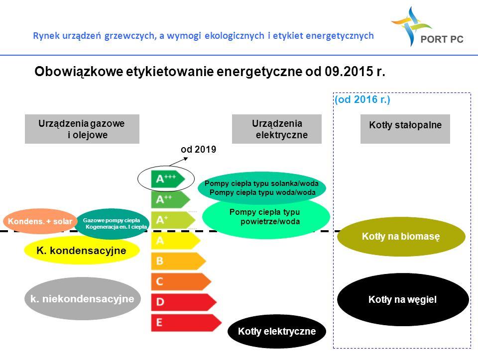 Rynek urządzeń grzewczych, a wymogi ekologicznych i etykiet energetycznych Obowiązkowe etykietowanie energetyczne od 09.2015 r. Urządzenia gazowe i ol