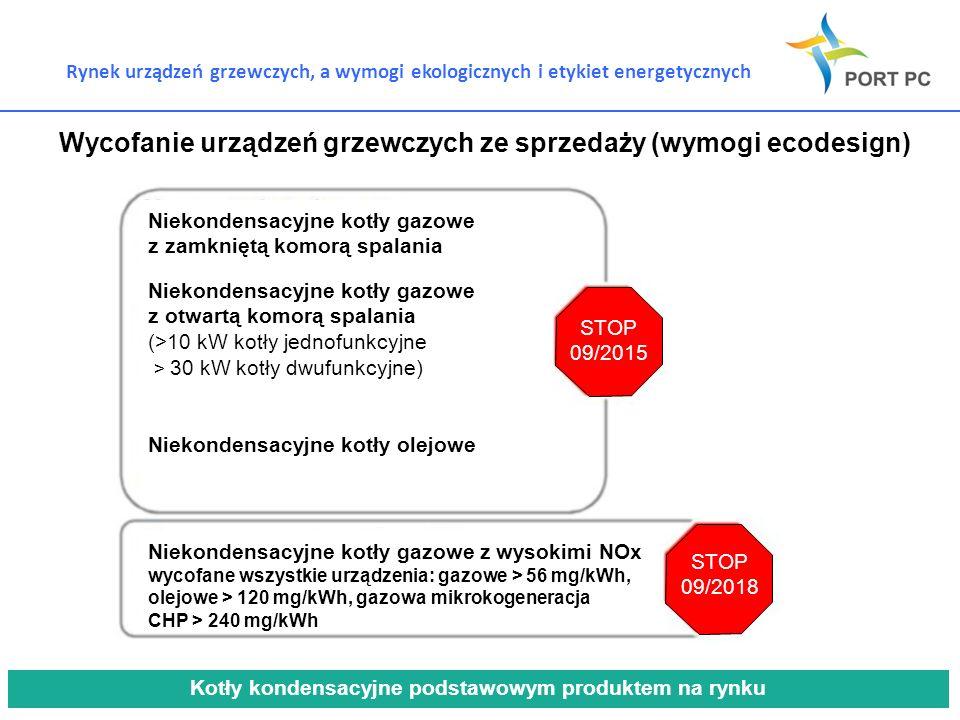 Rynek urządzeń grzewczych, a wymogi ekologicznych i etykiet energetycznych Wycofanie urządzeń grzewczych ze sprzedaży (wymogi ecodesign) Niekondensacy