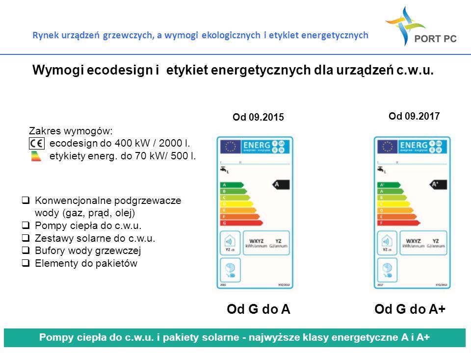 Rynek urządzeń grzewczych, a wymogi ekologicznych i etykiet energetycznych Wymogi ecodesign i etykiet energetycznych dla urządzeń c.w.u. Od 09.2015 Od