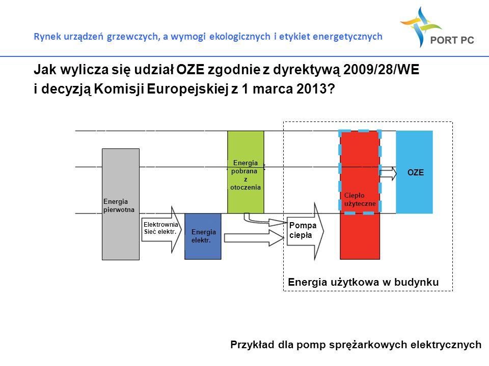 Rynek urządzeń grzewczych, a wymogi ekologicznych i etykiet energetycznych Jak wylicza się udział OZE zgodnie z dyrektywą 2009/28/WE i decyzją Komisji