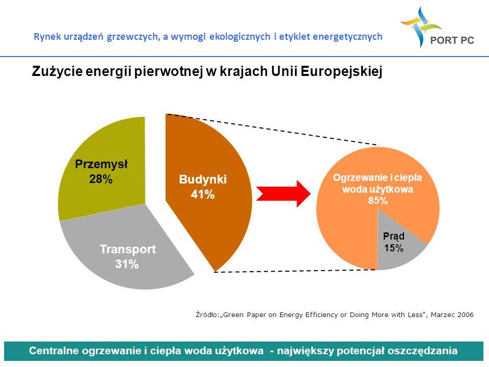 Rynek urządzeń grzewczych, a wymogi ekologicznych i etykiet energetycznych Zużycie energii pierwotnej w krajach Unii Europejskiej Przemysł 28% Transpo