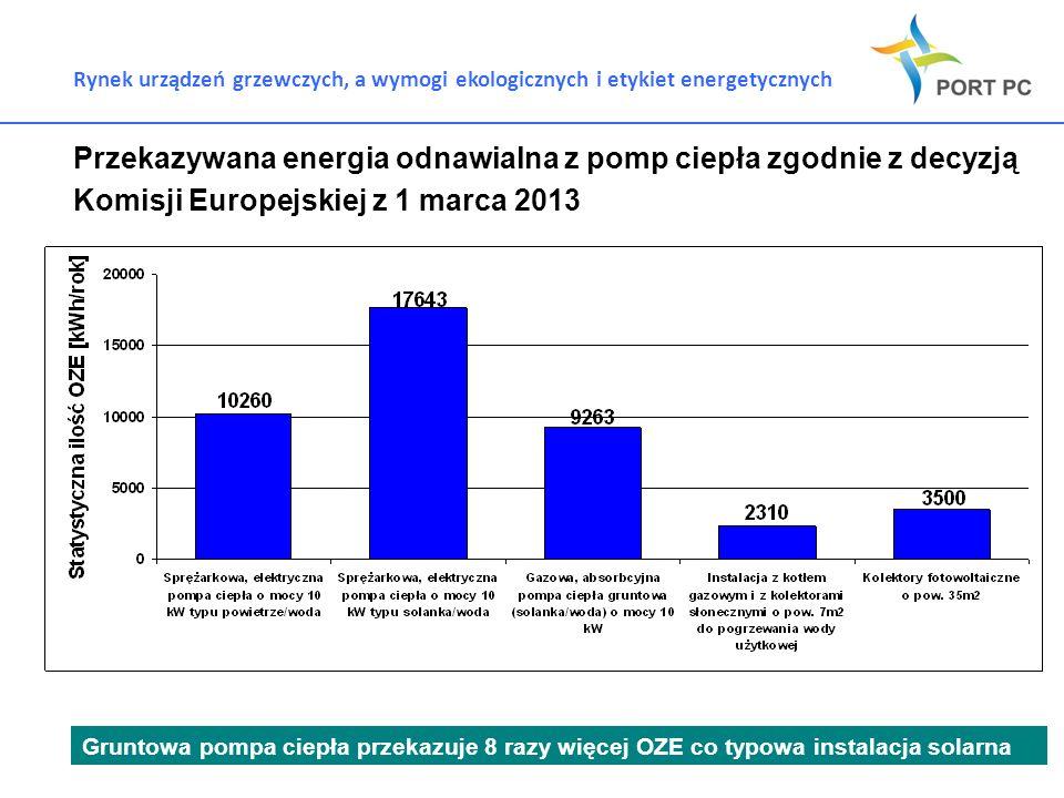 Rynek urządzeń grzewczych, a wymogi ekologicznych i etykiet energetycznych 1.XX Przekazywana energia odnawialna z pomp ciepła zgodnie z decyzją Komisj