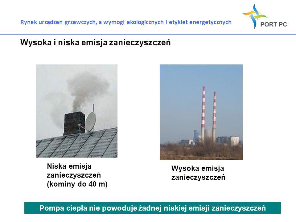 Rynek urządzeń grzewczych, a wymogi ekologicznych i etykiet energetycznych Wysoka i niska emisja zanieczyszczeń Niska emisja zanieczyszczeń (kominy do