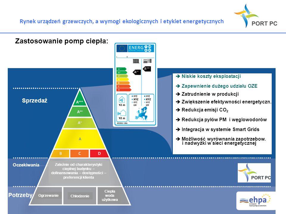 Rynek urządzeń grzewczych, a wymogi ekologicznych i etykiet energetycznych Porównanie różnych technologii grzewczych wg raportu dla KE 20 % Typ paliwa