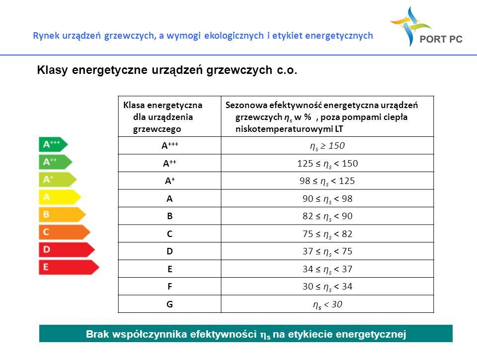 Rynek urządzeń grzewczych, a wymogi ekologicznych i etykiet energetycznych Klasy energetyczne urządzeń grzewczych c.o. Brak współczynnika efektywności