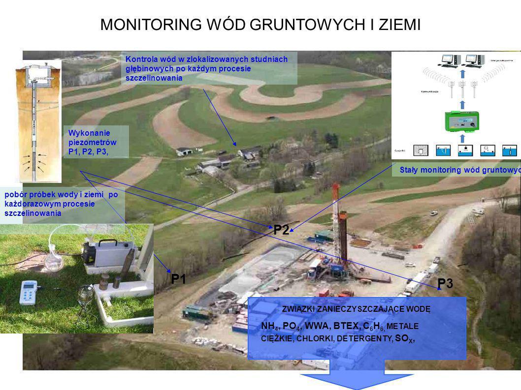 MONITORING WÓD GRUNTOWYCH I ZIEMI Wykonanie piezometrów P1, P2, P3, Stały monitoring wód gruntowych pobór próbek wody i ziemi po każdorazowym procesie