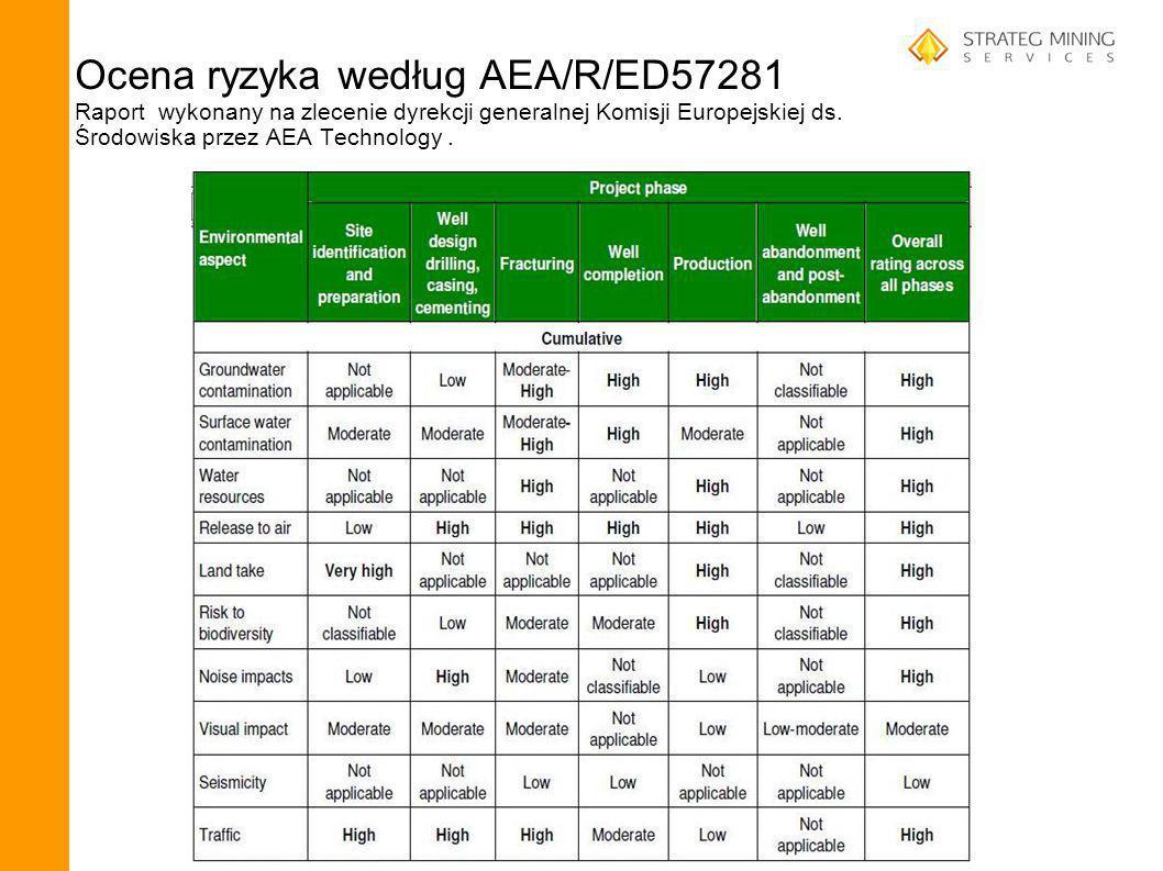 Ocena ryzyka według AEA/R/ED57281 Raport wykonany na zlecenie dyrekcji generalnej Komisji Europejskiej ds. Środowiska przez AEA Technology.