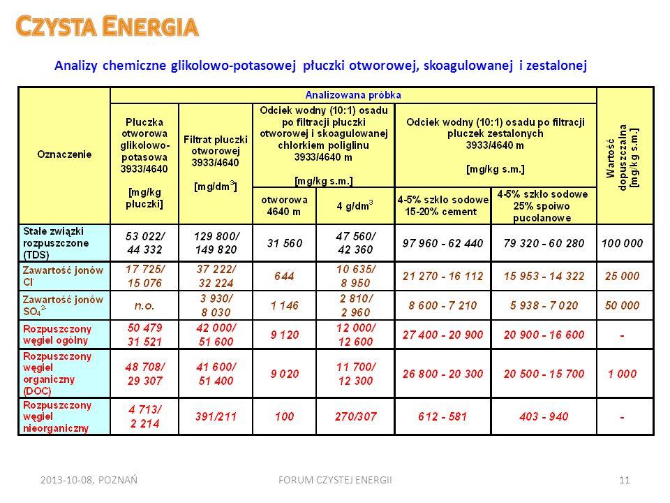2013-10-08, POZNAŃFORUM CZYSTEJ ENERGII11 Analizy chemiczne glikolowo-potasowej płuczki otworowej, skoagulowanej i zestalonej