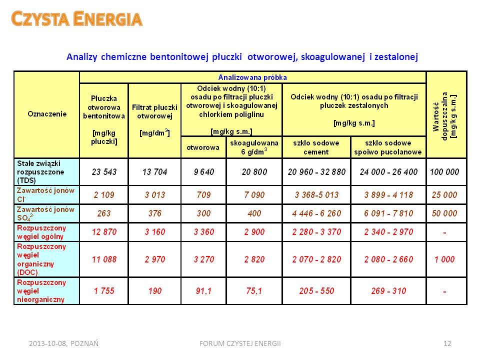 2013-10-08, POZNAŃFORUM CZYSTEJ ENERGII12 Analizy chemiczne bentonitowej płuczki otworowej, skoagulowanej i zestalonej