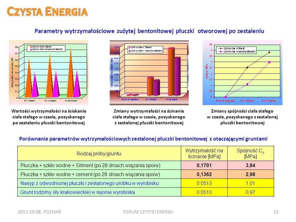 2013-10-08, POZNAŃFORUM CZYSTEJ ENERGII13 Wartości wytrzymałości na ściskanie ciała stałego w czasie, pozyskanego po zestaleniu płuczki bentonitowej Z