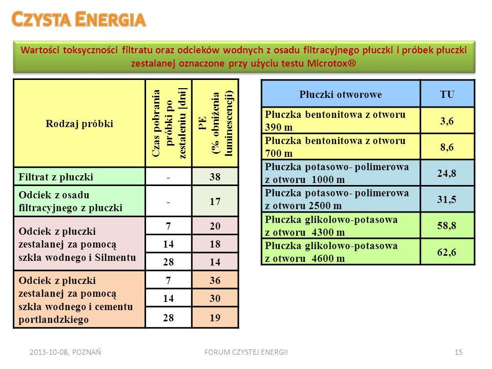 2013-10-08, POZNAŃFORUM CZYSTEJ ENERGII15 Rodzaj próbki Czas pobrania próbki po zestaleniu [dni] PE (% obniżenia luminescencji) Filtrat z płuczki-38 O