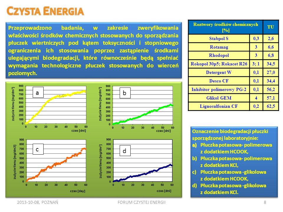 2013-10-08, POZNAŃFORUM CZYSTEJ ENERGII8 Przeprowadzono badania, w zakresie zweryfikowania właściwości środków chemicznych stosowanych do sporządzania