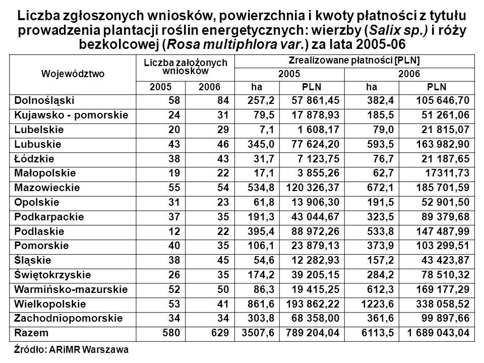 Liczba zgłoszonych wniosków, powierzchnia i kwoty płatności z tytułu prowadzenia plantacji roślin energetycznych: wierzby (Salix sp.) i róży bezkolcow