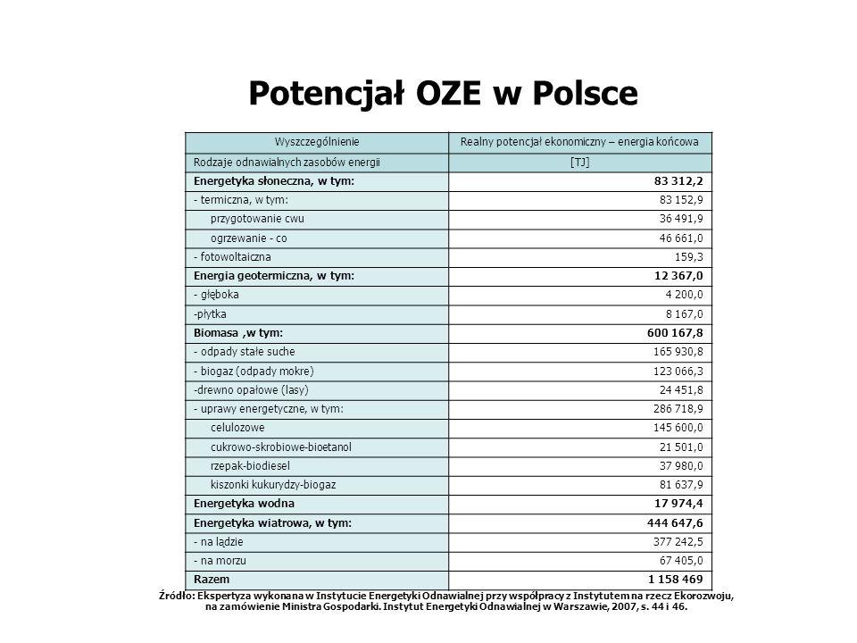 Potencjał OZE w Polsce WyszczególnienieRealny potencjał ekonomiczny – energia końcowa Rodzaje odnawialnych zasobów energii[TJ] Energetyka słoneczna, w