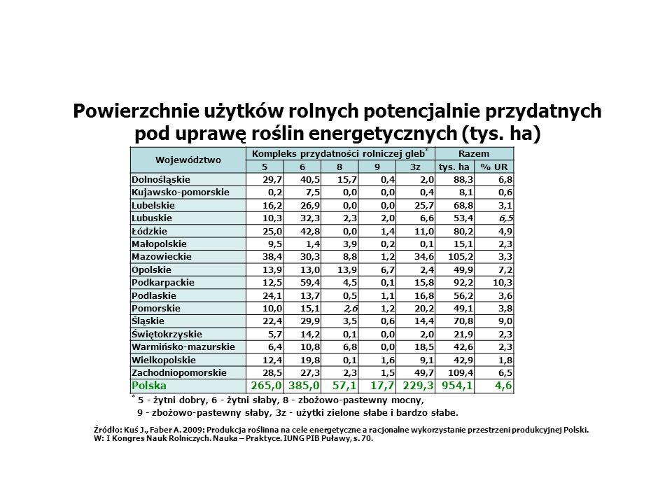 Powierzchnie użytków rolnych potencjalnie przydatnych pod uprawę roślin energetycznych (tys. ha) Źródło: Kuś J., Faber A. 2009: Produkcja roślinna na