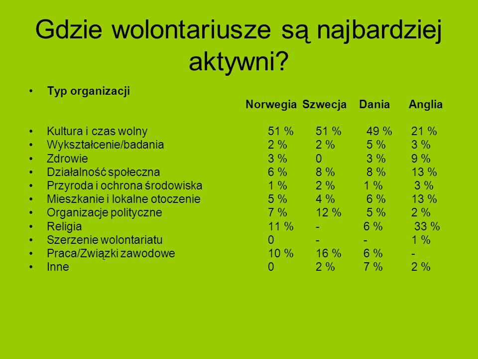 Gdzie wolontariusze są najbardziej aktywni? Typ organizacji Norwegia Szwecja Dania Anglia Kultura i czas wolny51 %51 % 49 %21 % Wykształcenie/badania2