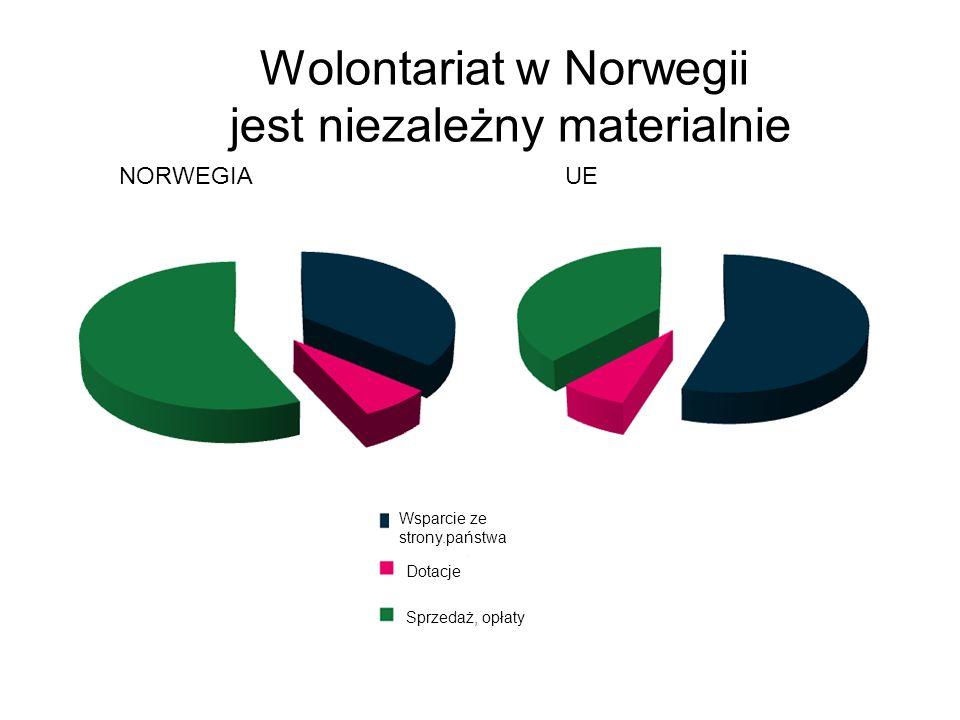 Wolontariat w Norwegii jest niezależny materialnie NORWEGIAUE Sprzedaż, opłaty Dotacje Wsparcie ze strony.państwa