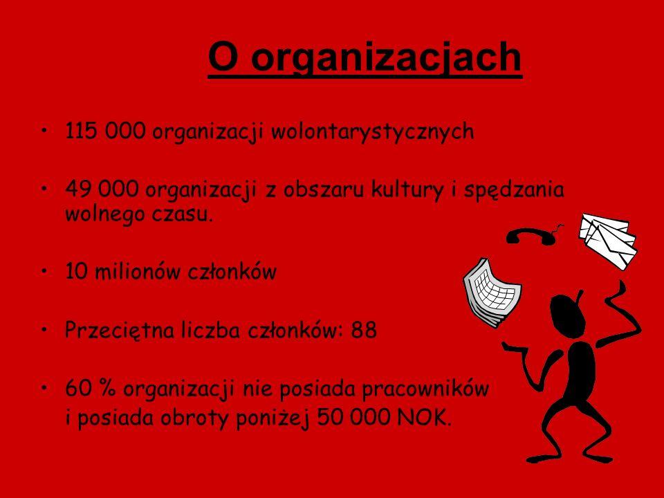O organizacjach 115 000 organizacji wolontarystycznych 49 000 organizacji z obszaru kultury i spędzania wolnego czasu. 10 milionów członków Przeciętna