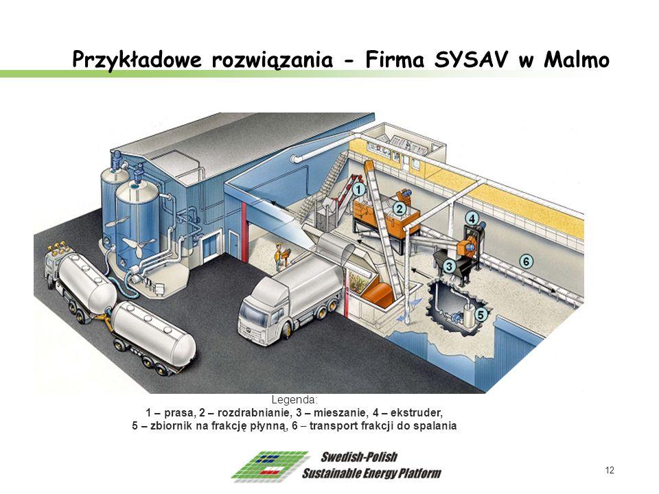 12 Przykładowe rozwiązania - Firma SYSAV w Malmo Legenda: 1 – prasa, 2 – rozdrabnianie, 3 – mieszanie, 4 – ekstruder, 5 – zbiornik na frakcję płynną,