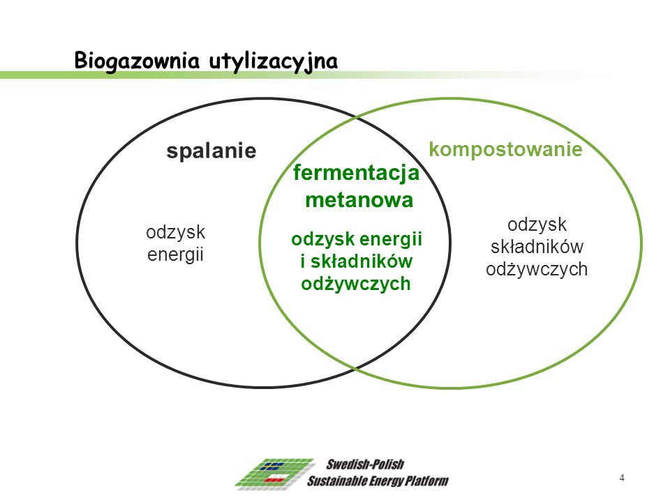 5 Biogazownia utylizacyjna - schemat