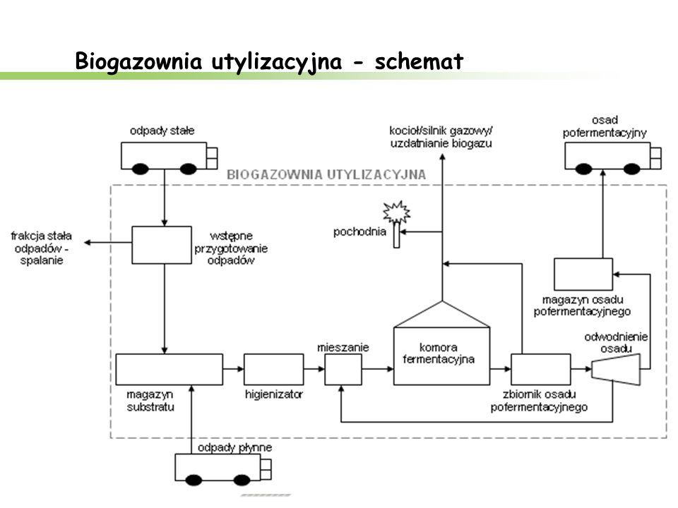 Teoretyczny potencjał biogazu - 2010 Źródło: B.Igliński et al.