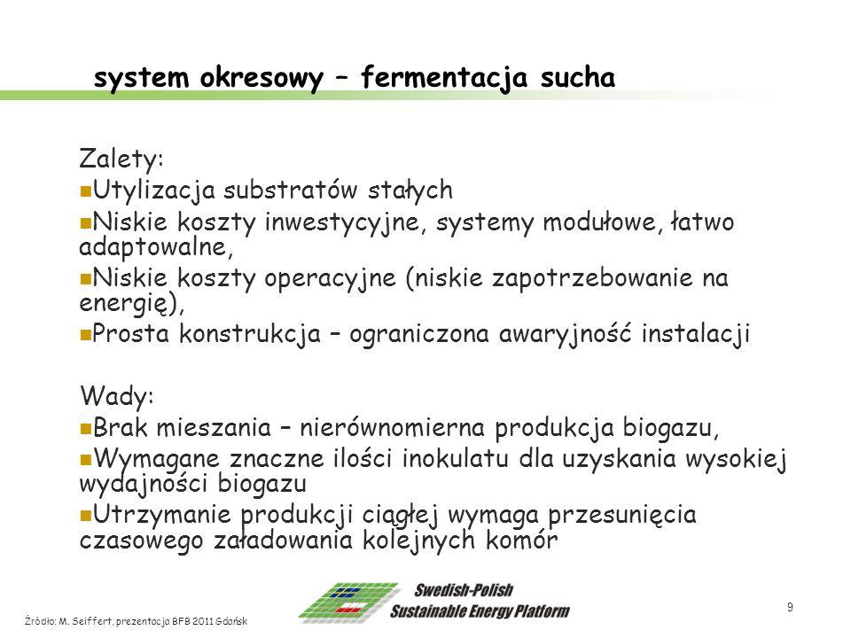 9 system okresowy – fermentacja sucha Źródło: M. Seiffert, prezentacja BFB 2011 Gdańsk Zalety: Utylizacja substratów stałych Niskie koszty inwestycyjn
